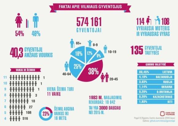 """""""Code4Vilnius"""" infografikas/Vilniaus miesto gyventojai"""