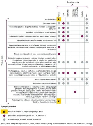 Draudimo  apsaugos lentelė