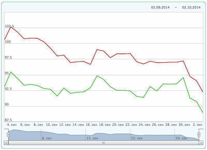 """Brent"" naftos kainos dinamika 2014 09 02 2014 10 02"