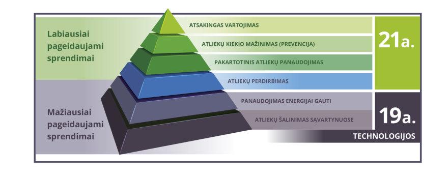 LVŽS/Atliekų perdirbimo piramidė