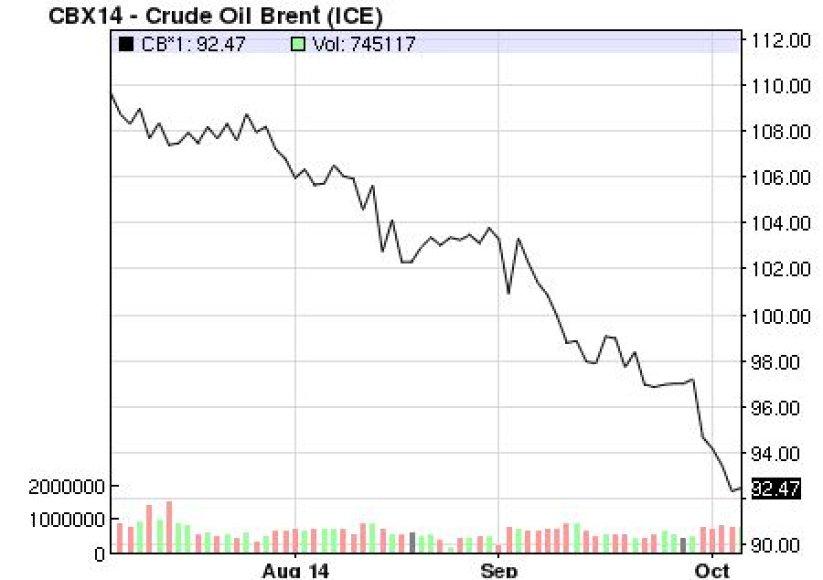 Naftos kainos