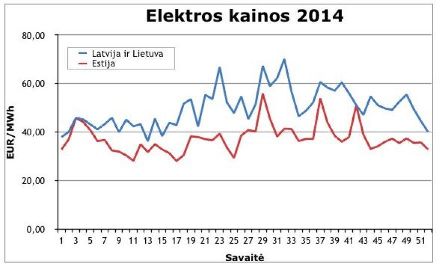 Elektros kaina 2014 metais