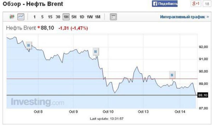 Brent naftos kaina 2014 10 14