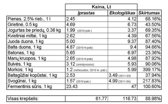 Swedbank Asmeninių finansų instituto lentelė/Ekologiakų ir įprastų maisto produktų kainų palyginimas, 2011 m.