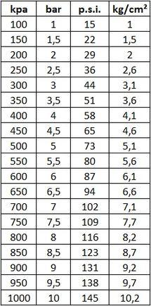 Skirtingų padangų slėgio matavimų lentelė