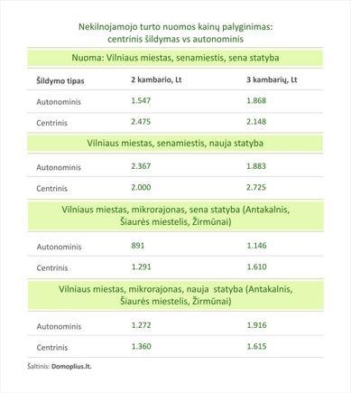Domoplius/Nuomos kainų palyginimas pagal šildymo tipą