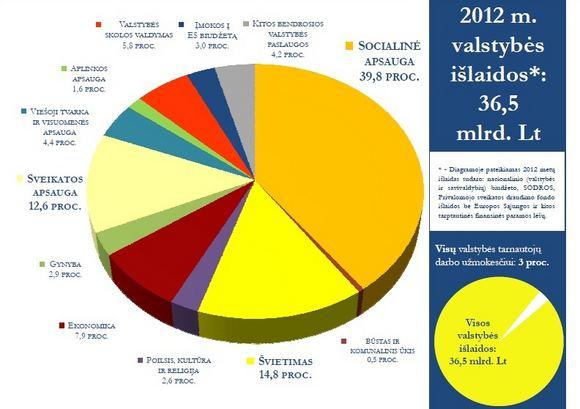 Finansų ministerijos diagrama/2012 metų biudžeto projektas