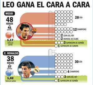 Cristiano Ronaldo ir Leo Messi 2011-2012 įmuatų įvarčių skaičiaus palyginimas