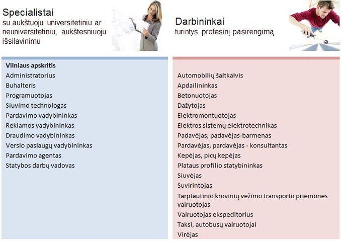 Lietuvos darbo birža/Paklausiausios profesijos