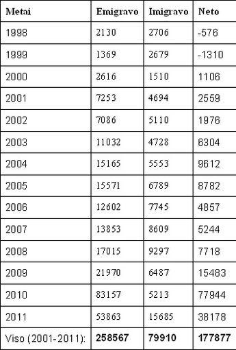 Lietuvos migracijos statistika