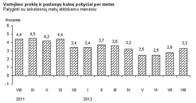 Vartojimo prekių ir paslaugų kainų pokyčiai per metus