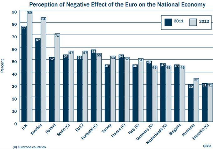 Manantys, kas euras padarė neigiamą poveikį jų aalies ekonomikai