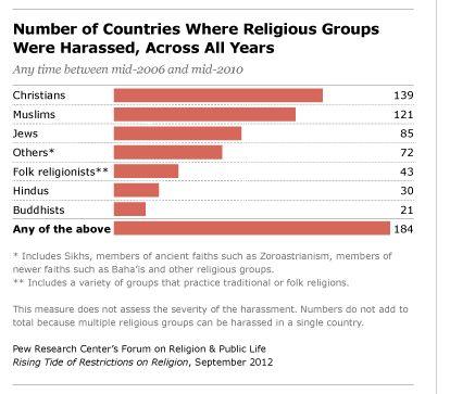Pew Forum/Skaičius valstybių, kur religinės grupės buvo diskriminuojamos 2006-2010 metais