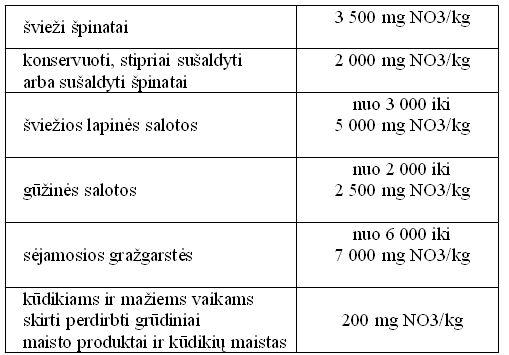Nitratai