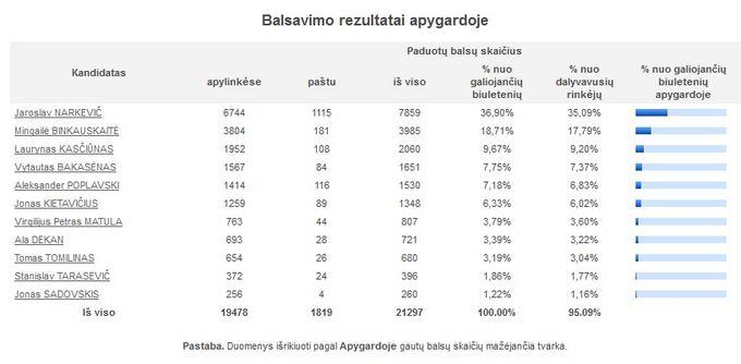 VRK vizualizacija/Balsavimo rezultatai Vilniaus-Trakų apygardoje