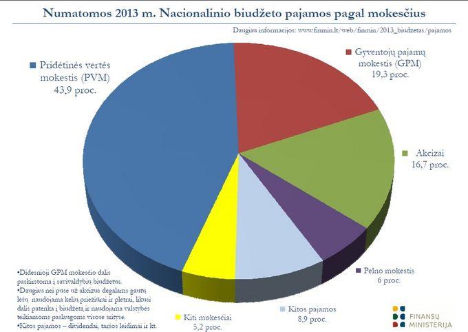 Finmin vizualizacija/Biudžetas 2013