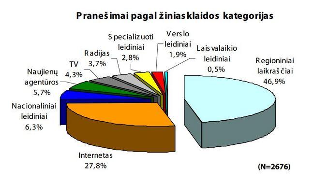 Praneaimai pagal žiniasklaidos kategorijas
