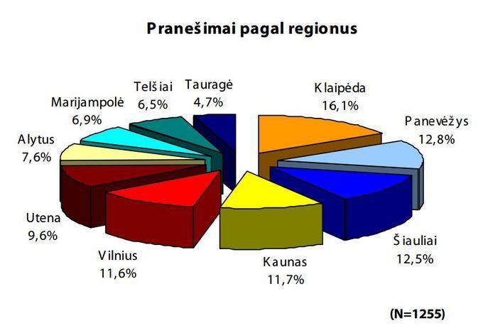 Praneaimai pagal regionus