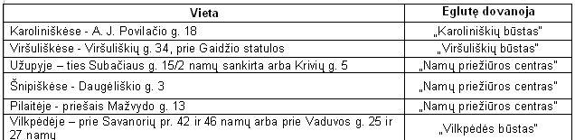 Eglutės Vilniuje