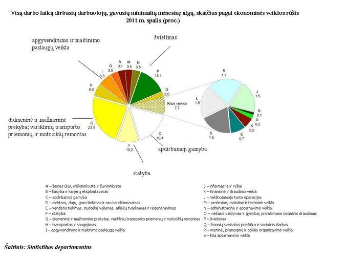 Statistikos dep. vizualizacija/MMA pagal sektorius