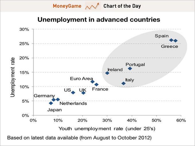 Money Game iliustr./Jaunimo nedarbas euro zonoje