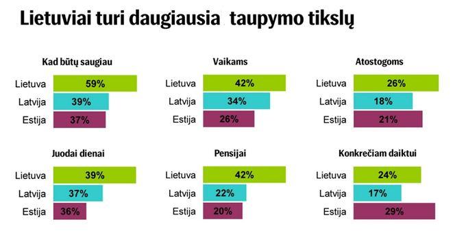 SEB vizualizacija/Lietuviai turi daugiausia taupymo tikslų