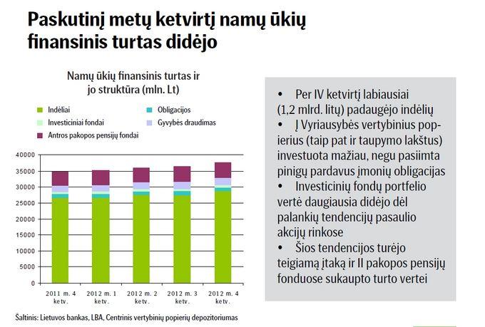 Namų ūkių finansinis turtas