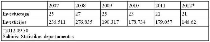 Прямые инвестиции Литвы в Калининград в конце года, в тысячах литов
