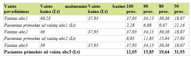 Kompensuojamųjų vaistų apskaičiavimas