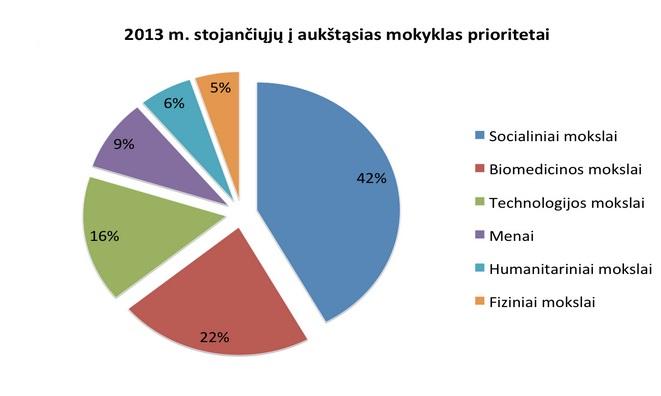 LRT iliustr./2013 m. stojančiųjų į aukštąsias mokyklas prioritetai