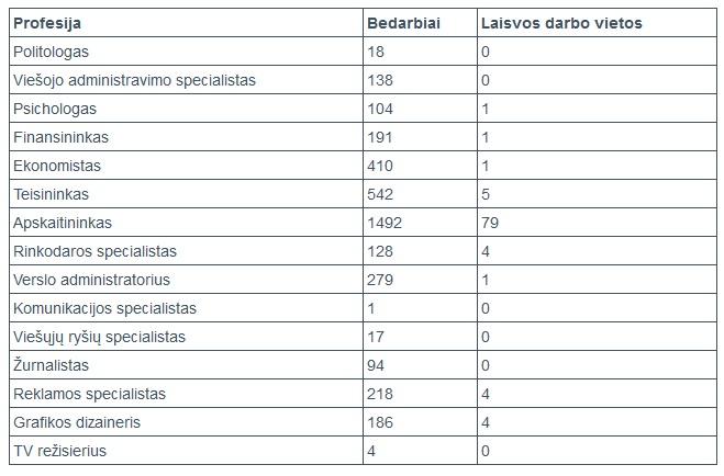 LRT iliustr./Lietuvos darbo biržoje 2013 m. birželio 1 d. registruota darbo jėgos pasiūla ir paklausa.