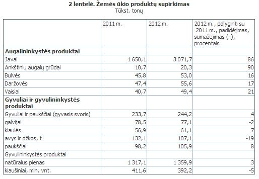 Žemės ūkio produkcijos supirkimas