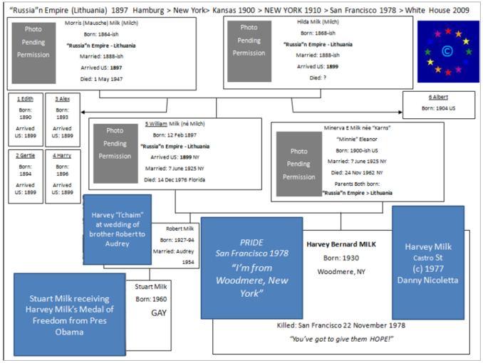 Milkų/Milchų aeimos geneologinis medis