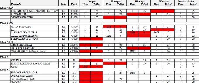 555 km 2013 m. rezultatai pagal klases