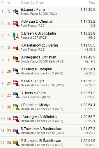 Europos ralio čempionato antro etapo greičiausių dvyliktukas