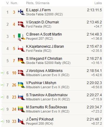 Tomo Markelevičiaus nuotr./Europos ralio čempionato antro etapo rezultatai
