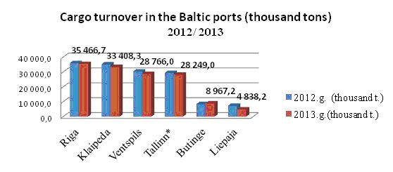 Krova Baltijos valstybių uostuose