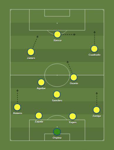 Kolumbijos rinktinės taktinė schema