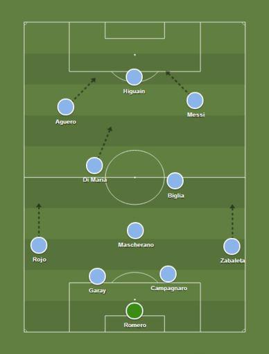 Argentinos futbolo rinktinės taktinė schema