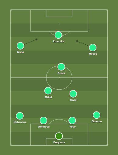 Nigerijos futbolo rinktinės taktinė schema