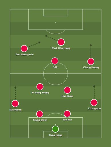 Pietų Korėjos futbolo rinktinės taktinė schema