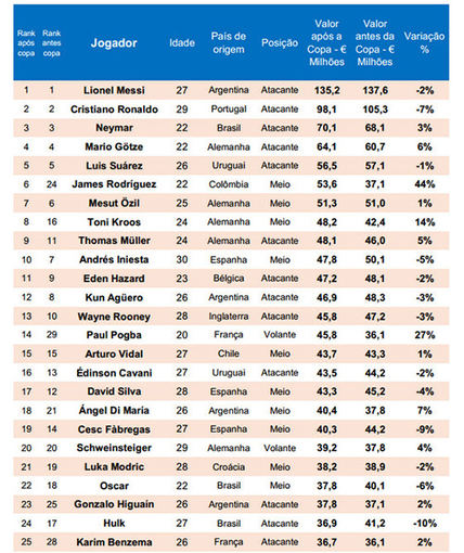 eurofootball nuotr./Žaidėjų vertė