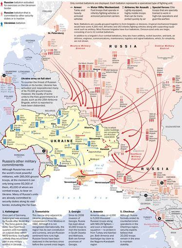 Ukrainos ir Rusijos karinės pajėgos