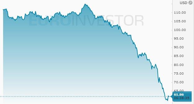 Naftos kaina gruodžio 22 d.