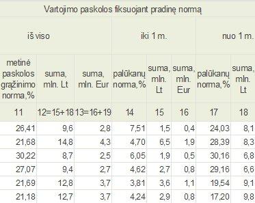 Lietuvos banko inf./Vartojimo paskolų palūkanos