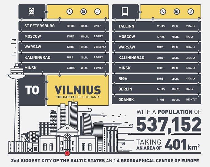 """""""Go To Lithuania"""" infografike estetiškai pateikiama svarbiausia informacija apie Lietuvą."""