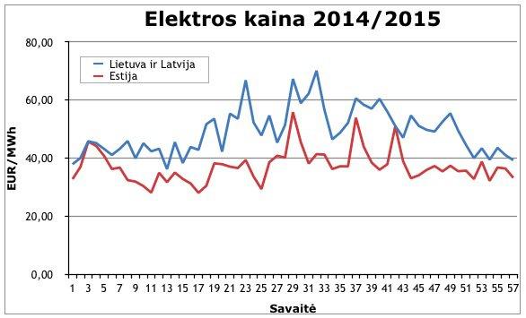 Elektros kaina 2014/2015 metais