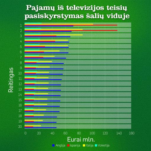 Pajamos iš TV teisių