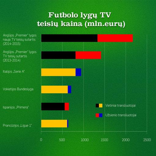 Futbolo lygų TV teisių kaina