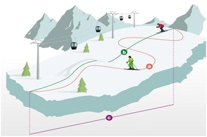 ischgl.com iliustr./Trasų ilgio matavimo būdai